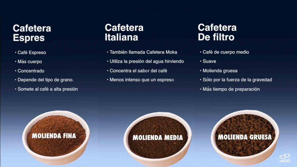 Tipos de molienda de café según tipo de cafetera